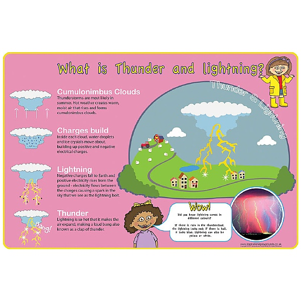 Thunderbolts & Lightning Signs