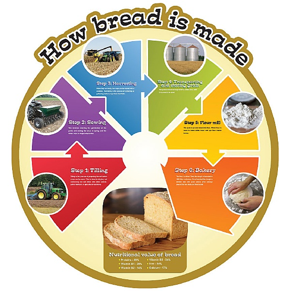 How Bread Is Made Food Cycle Sign