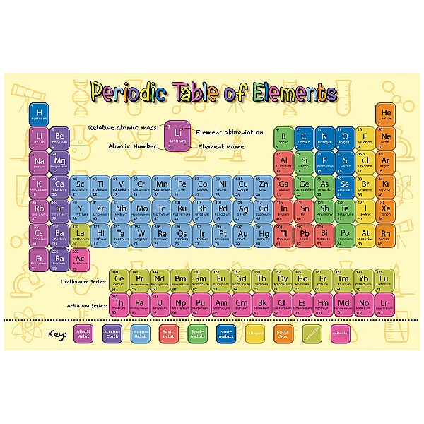 Periodic Table Of Elements Sign